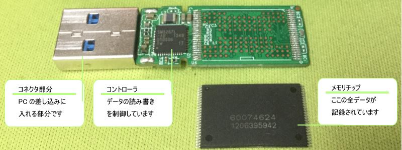 USB解析のため分解