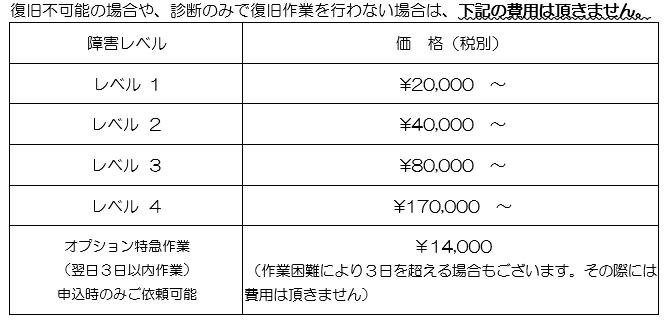 データ復旧障害レベルごとの作業料金
